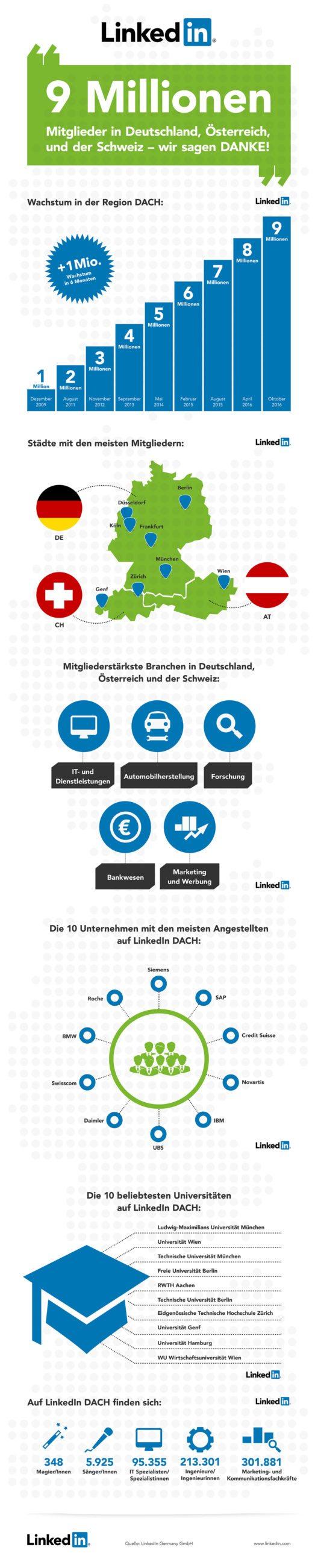 LinkedIn Infografik 9 Millionen Mitglieder in Deutschland, Österreich und der Schweiz. (Bild: obs/LinkedIn Corporation/Markus Pellot)