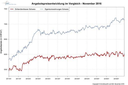 Die Angebotsmieten haben sich im November kaum verändert. (Quelle: Scout24 Schweiz AG)