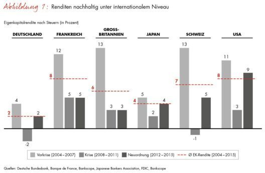 Renditen nachhaltig unter internationalem Niveau (Grafik: © obs/Bain & Company/Bain & Company Germany)
