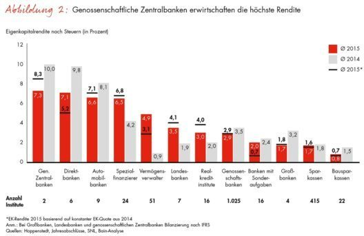 Genossenschaftliche Zentralbanken erwirtschaften die höchste Rendite (Grafik: © obs/Bain & Company/Bain & Company Germany)