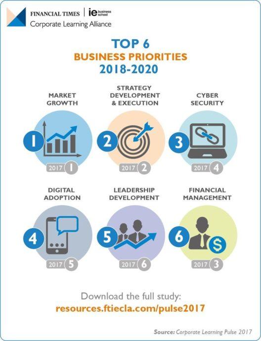 Unternehmensprioritäten 2018-2010 (Grafik: PRNewsfoto/FT IE Corporate Learning Alliance)