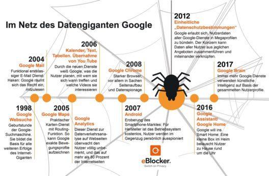 Datenkrake Google (Bild: obs/eBlocker/Copyright: eblocker 2017)