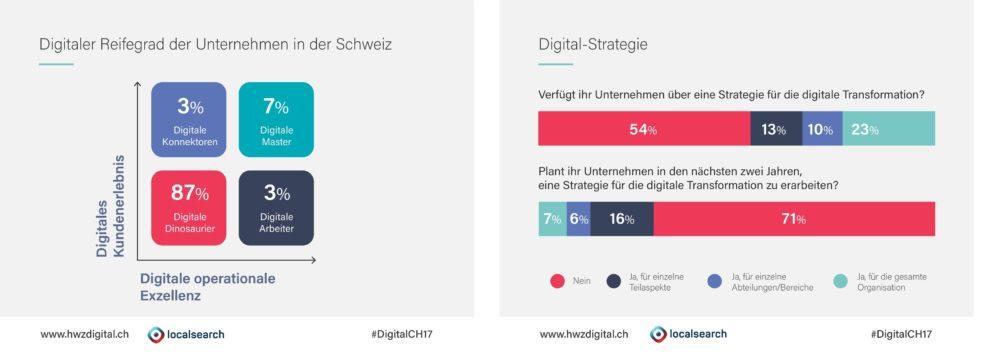 Digitaler Reifegrad und Digital-Strategie der Unternehmen in der Schweiz (Grafik: obs/localsearch)