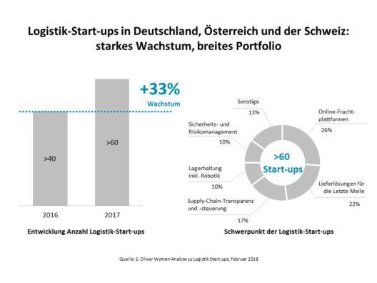 2. Oliver Wyman-Analyse zu Logistik-Start-ups (Grafik: obs/Oliver Wyman)