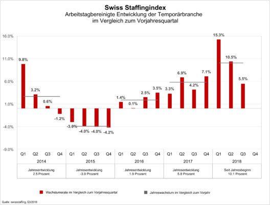 Swiss Staffingindex (Grafik: obs/swissstaffing - Verband der Personaldienstleister der Schweiz)