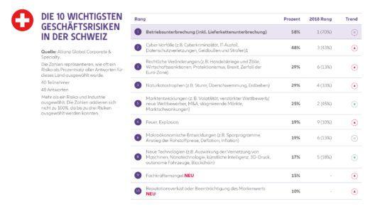 Die Top-Unternehmensrisiken in der Schweiz (Grafik: obs/Allianz Suisse)