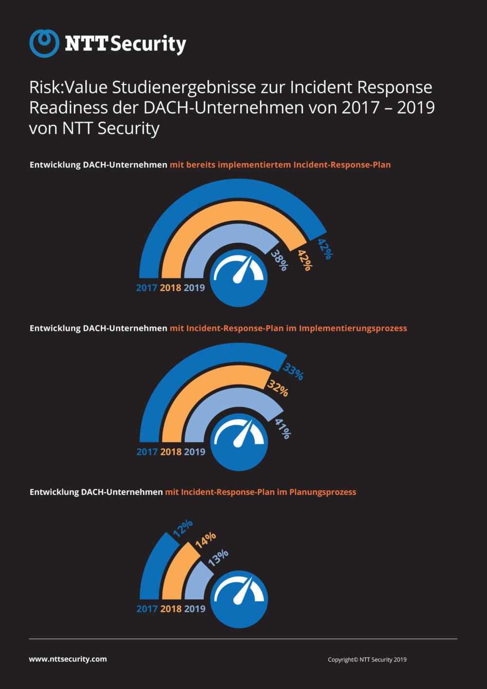 Entwicklung der Incident Response Readiness der DACH-Unternehmen von 2017 bis 2019 (Quelle: NTT Security). (Grafik: obs/NTT Security)