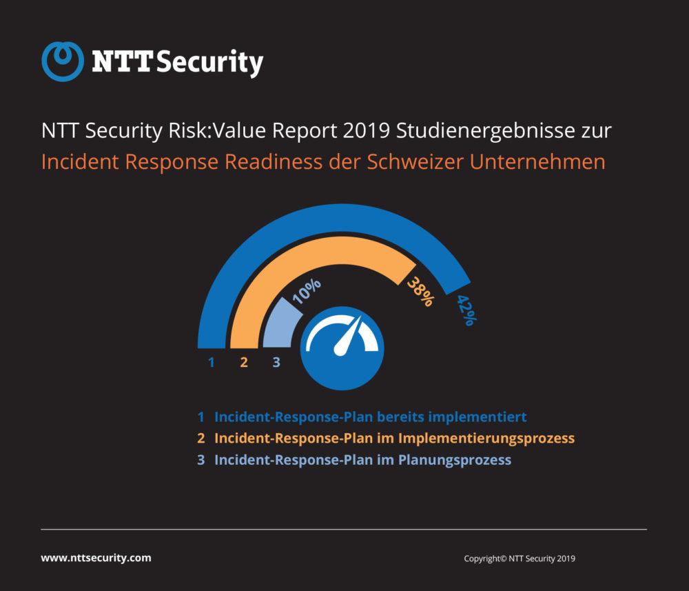 Verfügbarkeit von Incident-Response-Plänen in Schweizer Unternehmen 2019 (Quelle: NTT Security). (Grafik: obs/NTT Security)