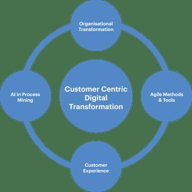 Digitale kundenzentrierte Transformation durch Business Engineering