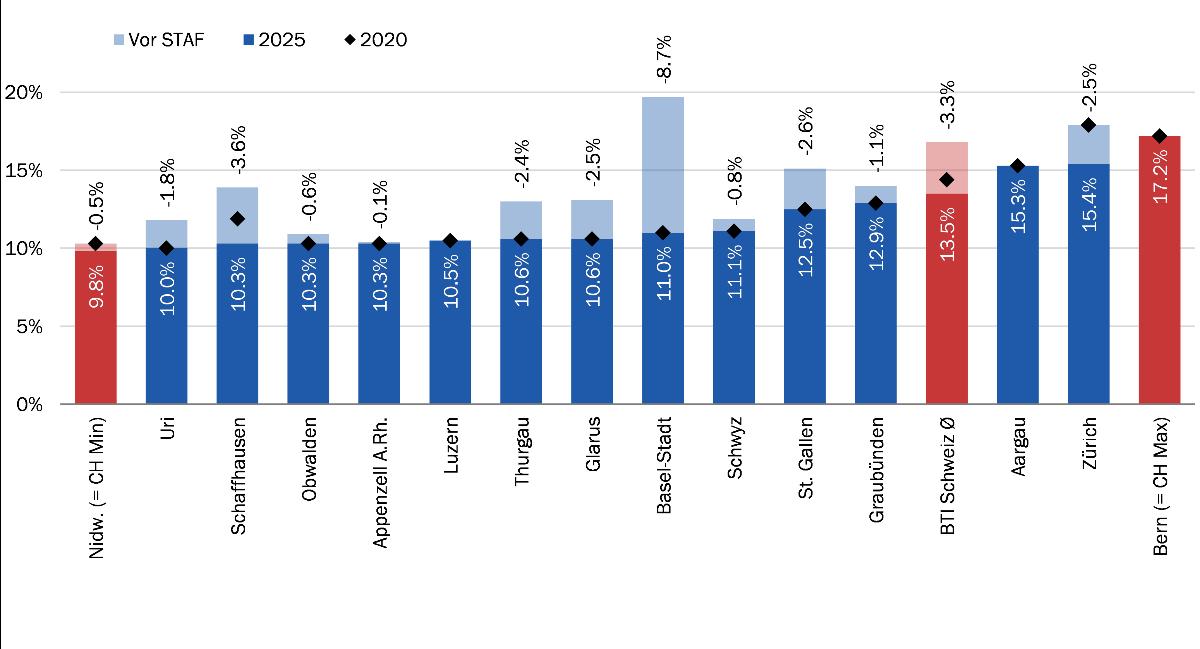 Die Berechnungen wurden für alle Kantone durchgeführt. In der Abbildung sind jedoch nur am Projekt betei- ligte Kantone sowie der BIP-gewichtete Durchschnitt über alle 26 Kantone ausgewiesen (BTI Schweiz Ø). Abgebildet ist die effektive Durchschnittssteuerbelastung (EATR) nach der STAF (d.h. 2025; dunkle Säulen), vor der STAF (d.h. 2019 ausser bei BS 2017; helle Säulen) und der STAF-Zwischenstand 2020 (schwarze Raute) in den Kantonshauptorten in %. Veränderungen 2025 ggü. vor STAF in %-Punkten (Zahlen oberhalb der Säulen). (Quelle: BAK Economics, ZEW)